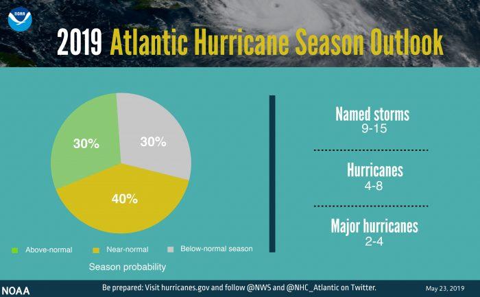 NOAA 2019 Atlantic Hurricane Outlook